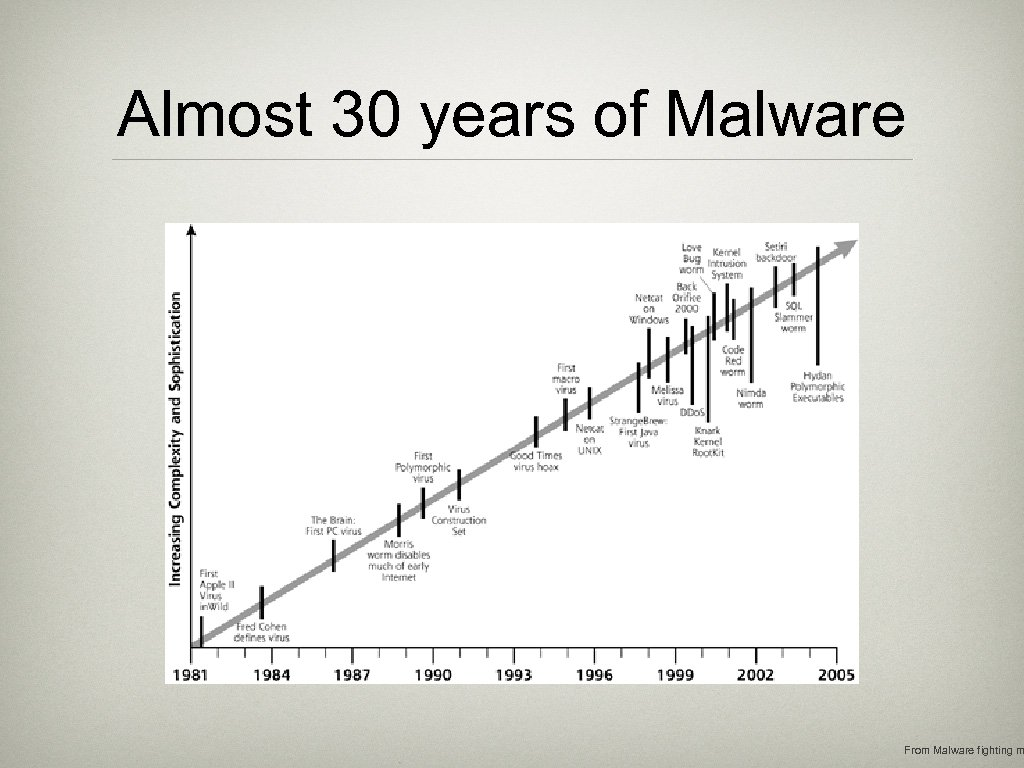 Almost 30 years of Malware From Malware fighting m