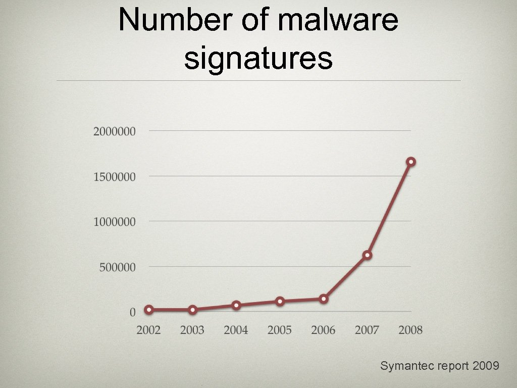 Number of malware signatures Symantec report 2009