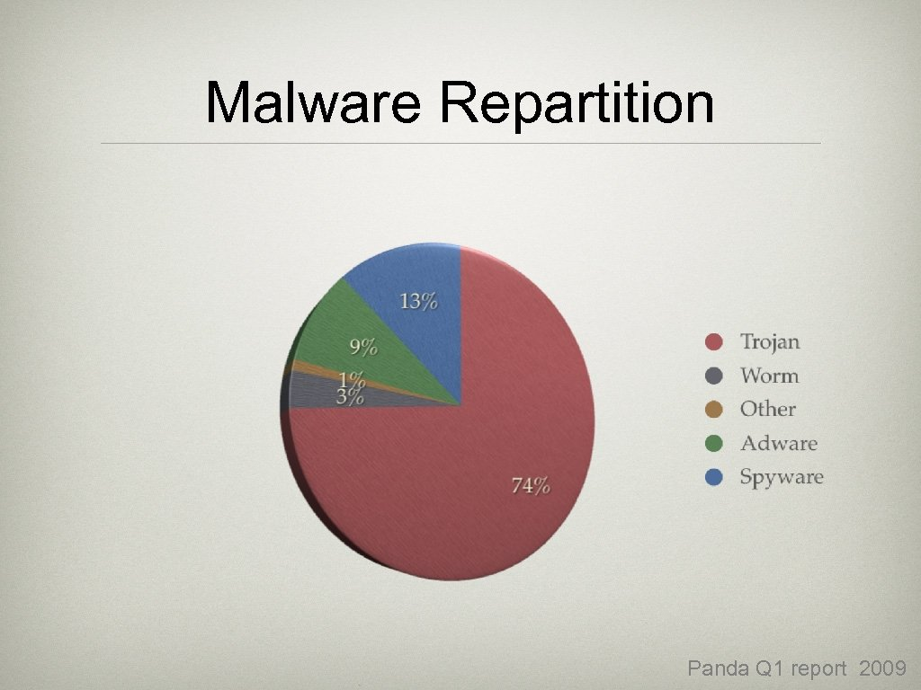 Malware Repartition Panda Q 1 report 2009