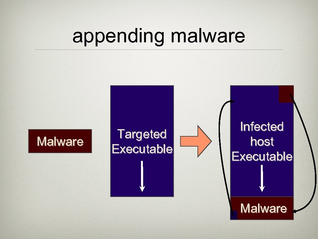 appending malware Malware Targeted Executable Infected host Executable Malware