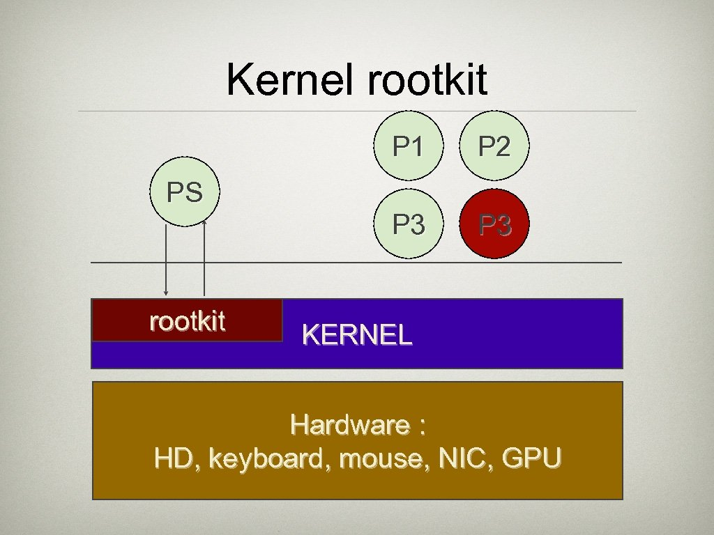 Kernel rootkit P 1 PS rootkit P 2 P 3 KERNEL Hardware : HD,