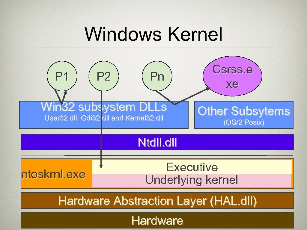 Windows Kernel P 1 P 2 Pn Win 32 subsystem DLLs User 32. dll,