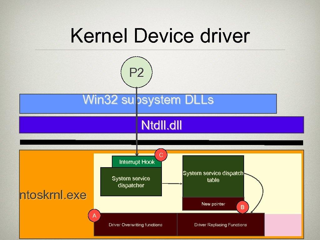 Kernel Device driver P 2 Win 32 subsystem DLLs Ntdll. dll C Interrupt Hook
