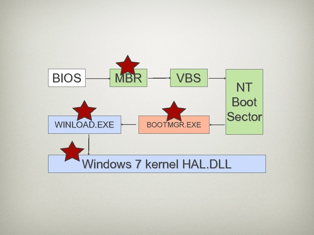 BIOS MBR WINLOAD. EXE VBS BOOTMGR. EXE NT Boot Sector Windows 7 kernel HAL.