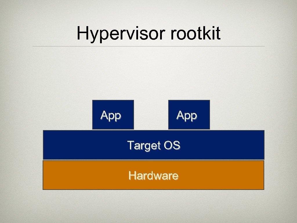 Hypervisor rootkit App Target OS Hardware