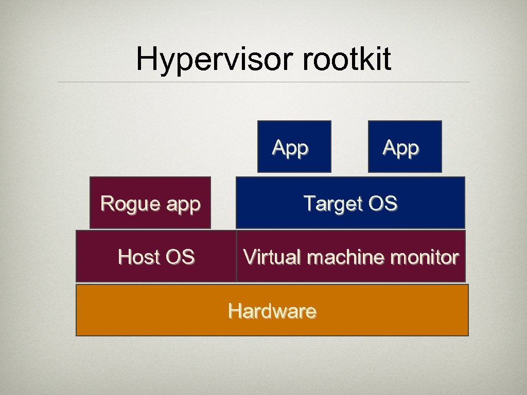 Hypervisor rootkit App Rogue app Target OS Host OS Virtual machine monitor Hardware