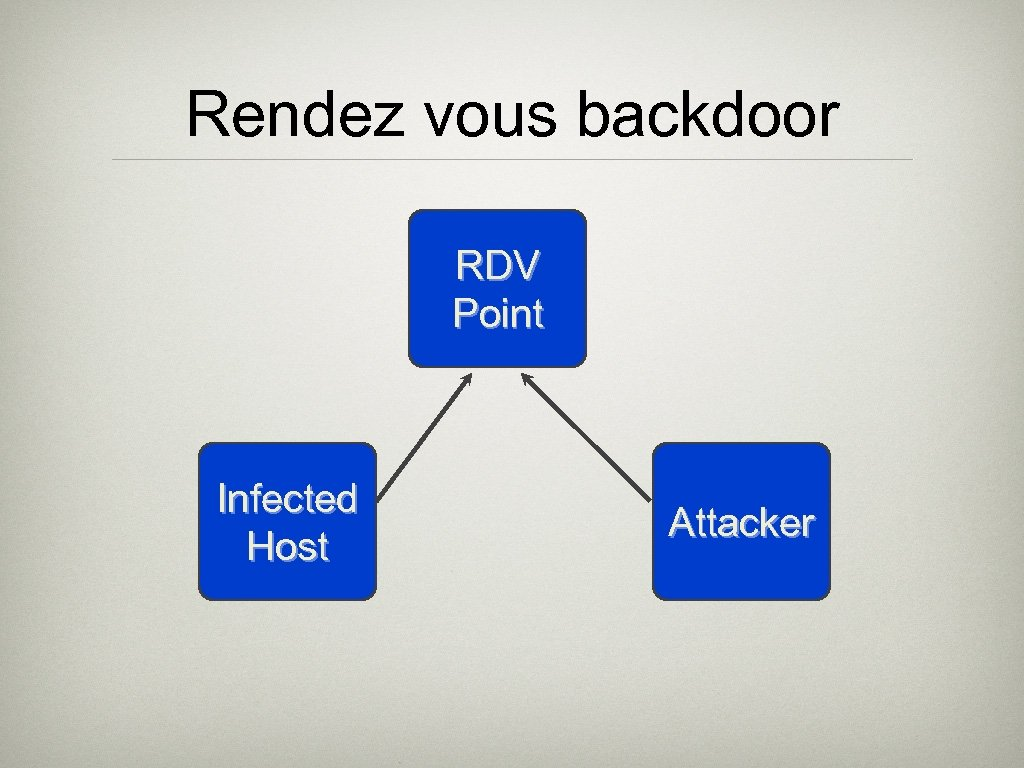 Rendez vous backdoor RDV Point Infected Host Attacker