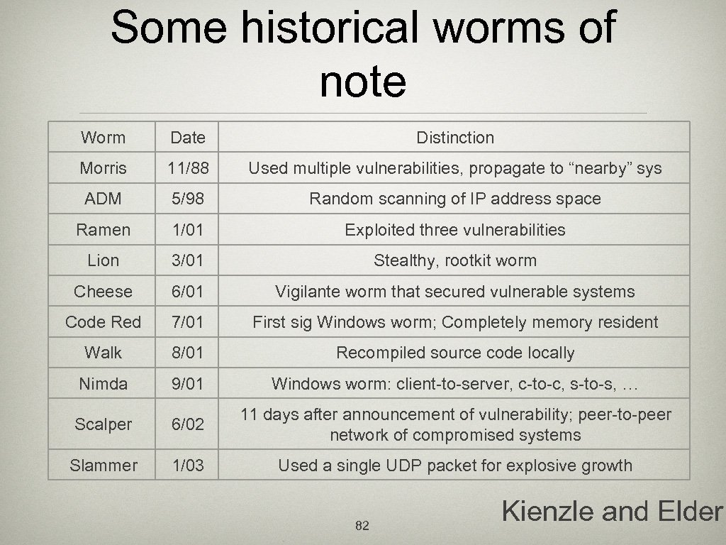 Some historical worms of note Worm Date Distinction Morris 11/88 Used multiple vulnerabilities, propagate