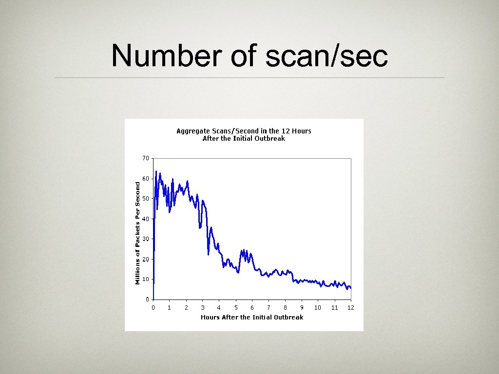 Number of scan/sec