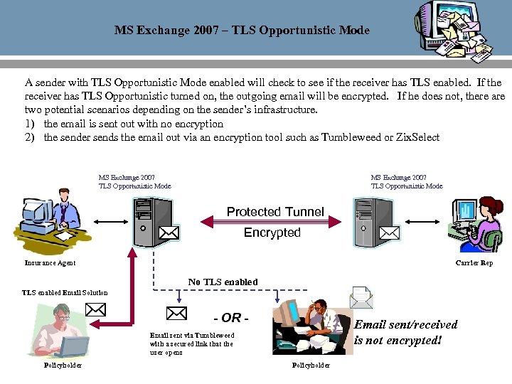 MS Exchange 2007 – TLS Opportunistic Mode A sender with TLS Opportunistic Mode enabled