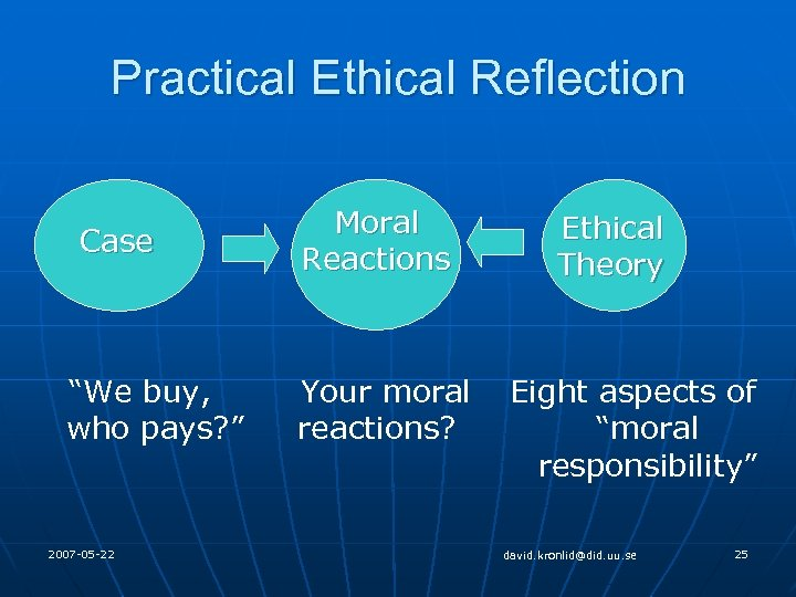 "Practical Ethical Reflection Case ""We buy, who pays? "" 2007 -05 -22 Moral Reactions"