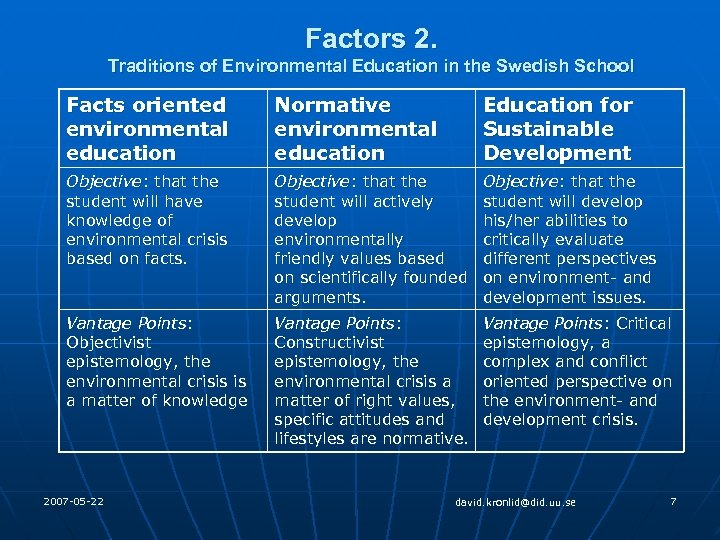 Factors 2. Traditions of Environmental Education in the Swedish School Facts oriented environmental education