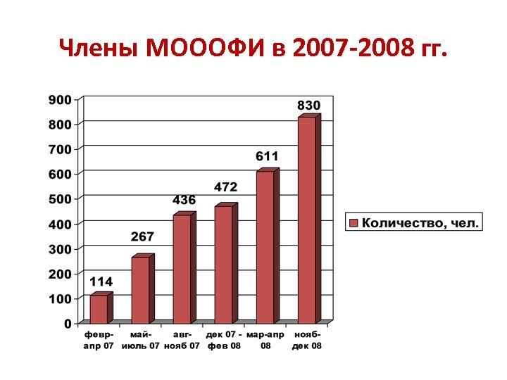 Члены МОООФИ в 2007 -2008 гг.