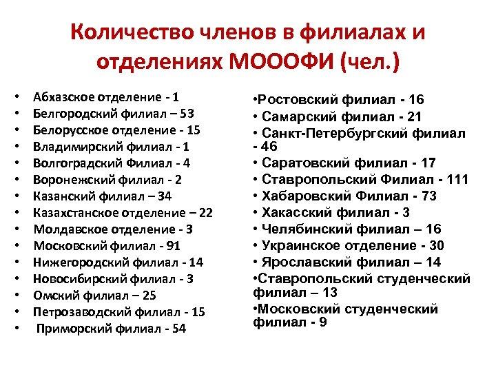Количество членов в филиалах и отделениях МОООФИ (чел. ) • • • • Абхазское