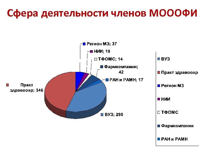 Сфера деятельности членов МОООФИ
