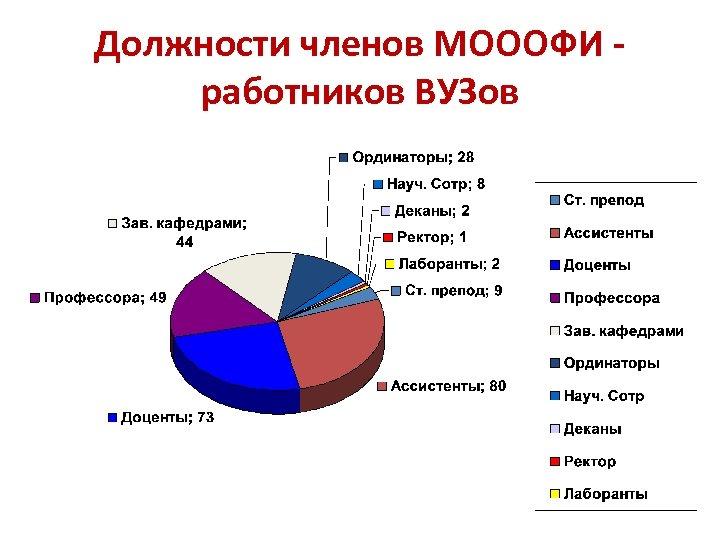 Должности членов МОООФИ работников ВУЗов