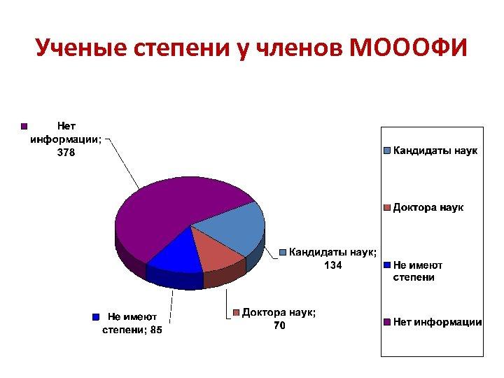 Ученые степени у членов МОООФИ