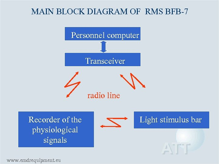 MAIN BLOCK DIAGRAM OF RMS BFB-7 Personnel computer Transceiver radio line Recorder of the