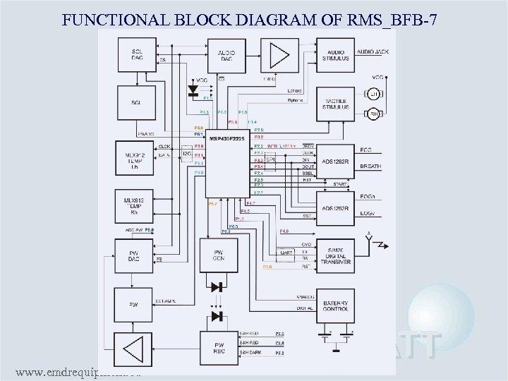 FUNCTIONAL BLOCK DIAGRAM OF RMS_BFB-7 www. emdrequipment. eu