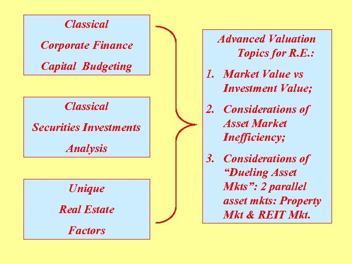 Classical Corporate Finance Capital Budgeting Classical Securities Investments Analysis Unique Real Estate Factors Advanced