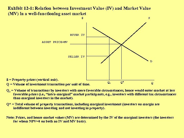 Exhibit 12 -1: Relation between Investment Value (IV) and Market Value (MV) in a