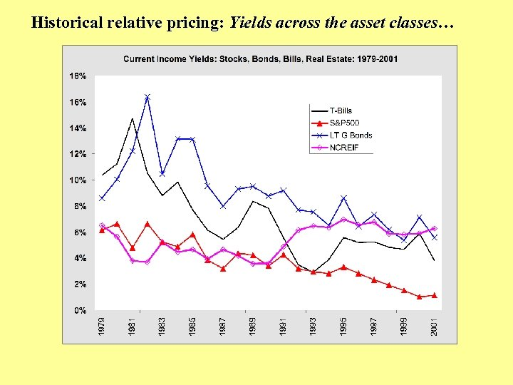 Historical relative pricing: Yields across the asset classes…