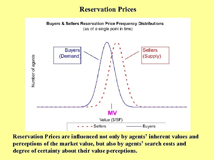 Reservation Prices are influenced not only by agents' inherent values and perceptions of the