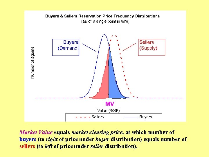 Market Value equals market clearing price, at which number of buyers (to right of