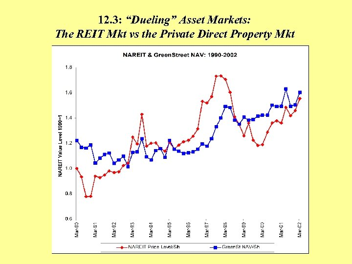 """12. 3: """"Dueling"""" Asset Markets: The REIT Mkt vs the Private Direct Property Mkt"""