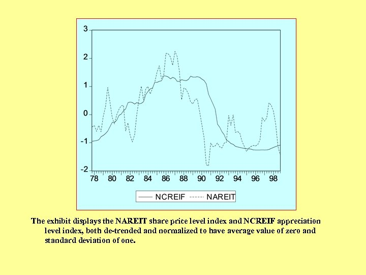 The exhibit displays the NAREIT share price level index and NCREIF appreciation level index,