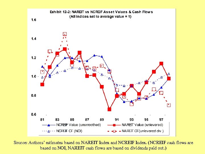 Source: Authors' estimates based on NAREIT Index and NCREIF Index. (NCREIF cash flows are