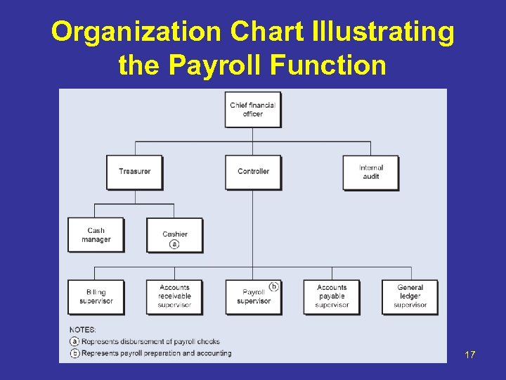 Organization Chart Illustrating the Payroll Function 17