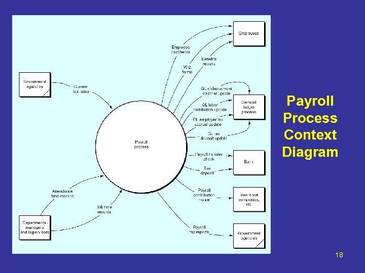 Payroll Process Context Diagram 18