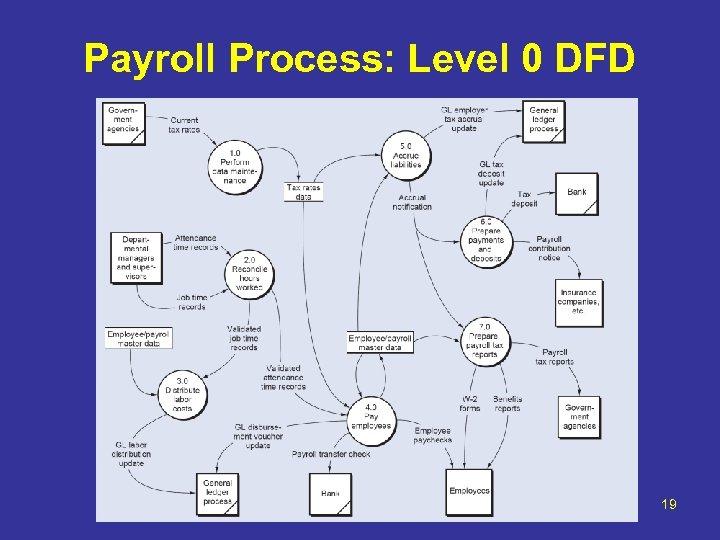 Payroll Process: Level 0 DFD 19