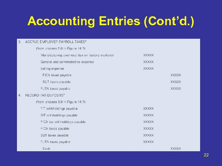 Accounting Entries (Cont'd. ) 22