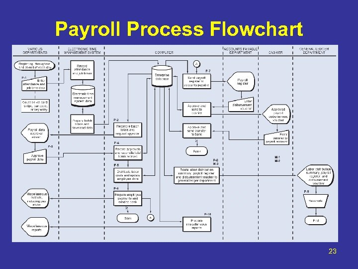 Payroll Process Flowchart 23