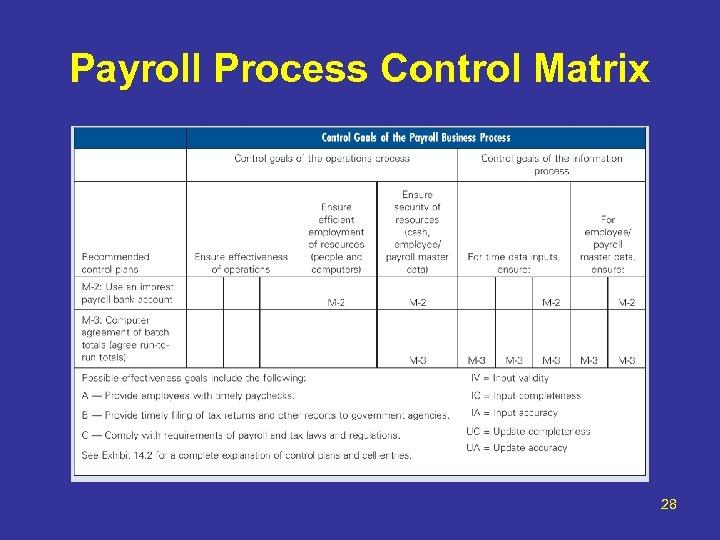 Payroll Process Control Matrix 28