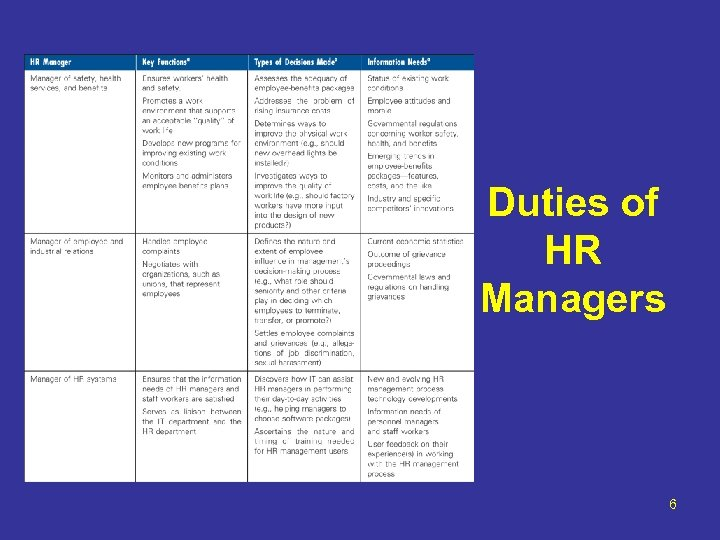 Duties of HR Managers 6