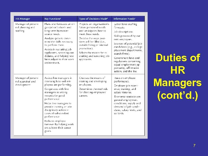 Duties of HR Managers (cont'd. ) 7