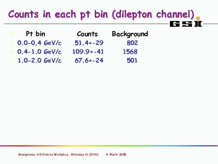 Counts in each pt bin (dilepton channel) Pt bin Counts Background 0. 0 -0.