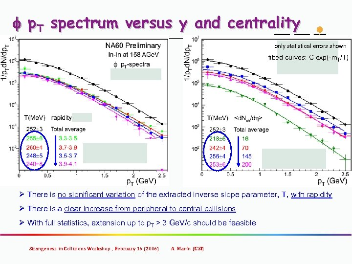 f p. T spectrum versus y and centrality only statistical errors shown fitted curves: