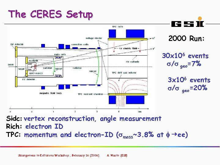 The CERES Setup 2000 Run: 30 x 106 events s/s geo=7% 3 x 106