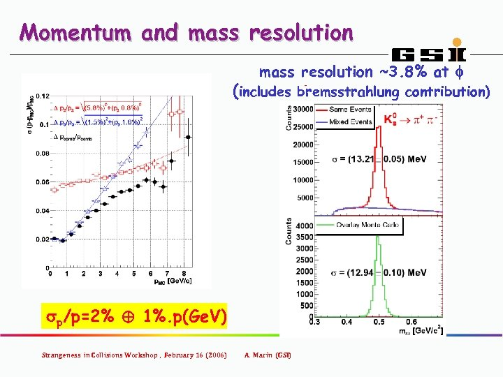 Momentum and mass resolution ~3. 8% at f (includes bremsstrahlung contribution) sp/p=2% ⊕ 1%.