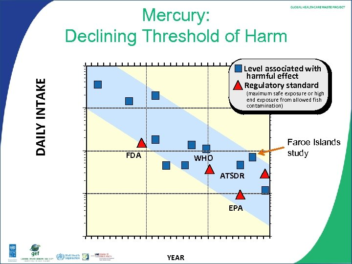 Mercury: Declining Threshold of Harm (micrograms/kg/day Hg) DAILY INTAKE 100 Level associated with harmful