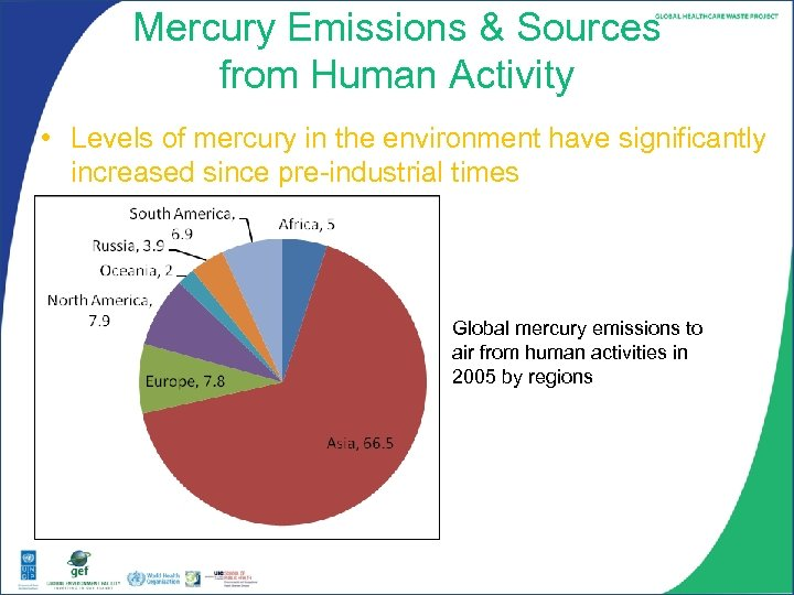 Mercury Emissions & Sources from Human Activity • Levels of mercury in the environment