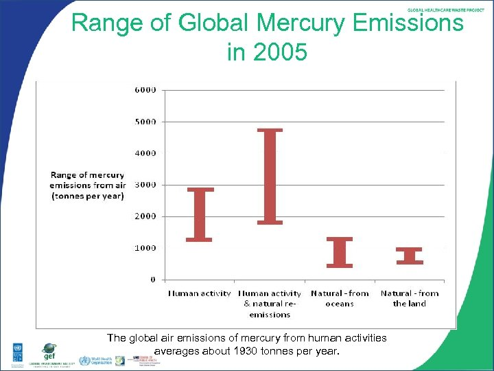Range of Global Mercury Emissions in 2005 The global air emissions of mercury from