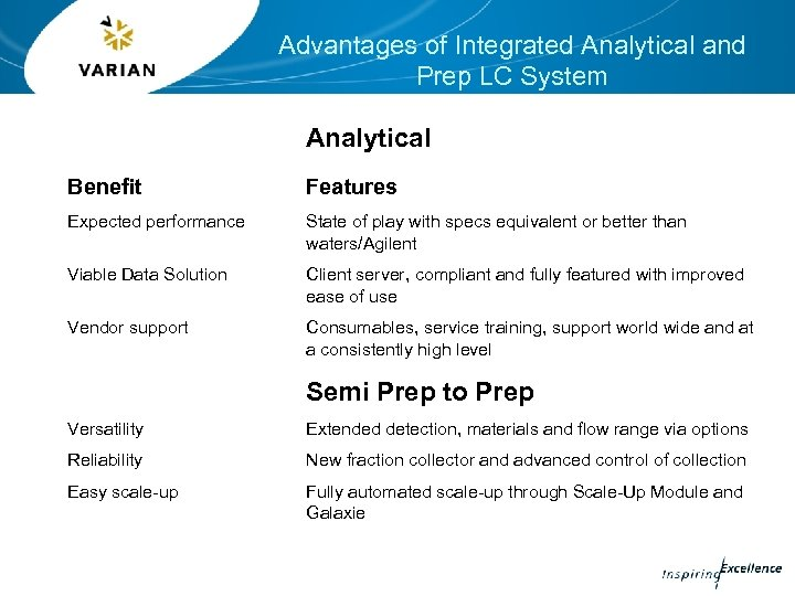 Advantages of Integrated Analytical and Prep LC System Analytical Benefit Features Expected performance State