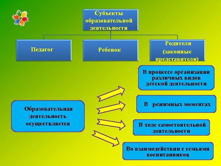 Субъекты образовательной деятельности Педагог Ребенок Родители (законные представители) В процессе организации различных видов детской