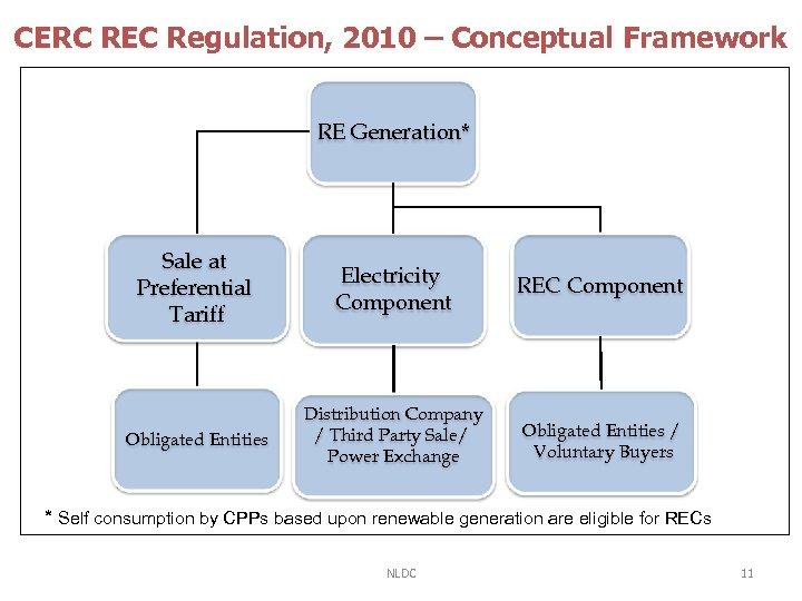 CERC REC Regulation, 2010 – Conceptual Framework RE Generation* Sale at Preferential Tariff Electricity