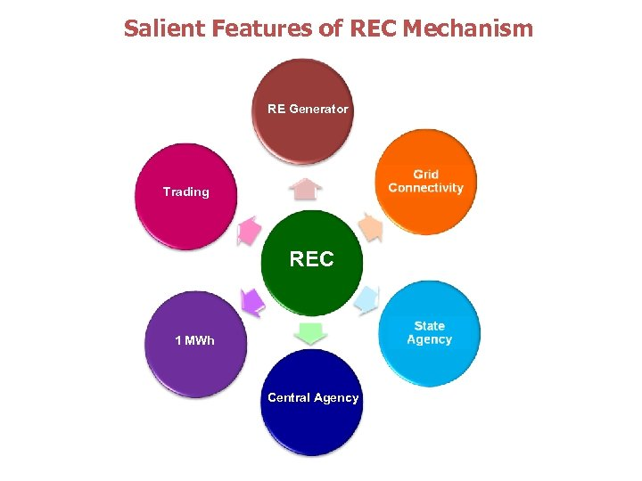 Salient Features of REC Mechanism RE Generator Trading REC 1 MWh Central Agency